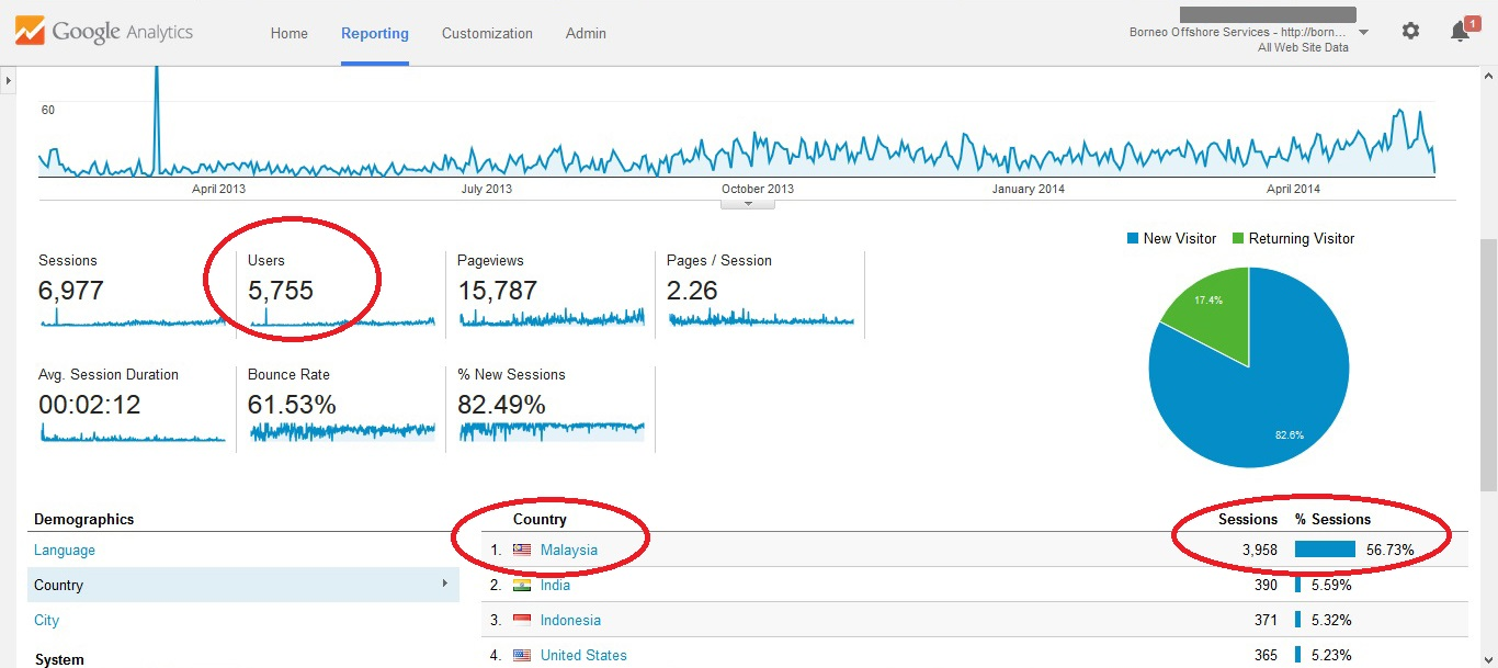 Clients from Malaysia and Singapore are targetted from the organic search results.