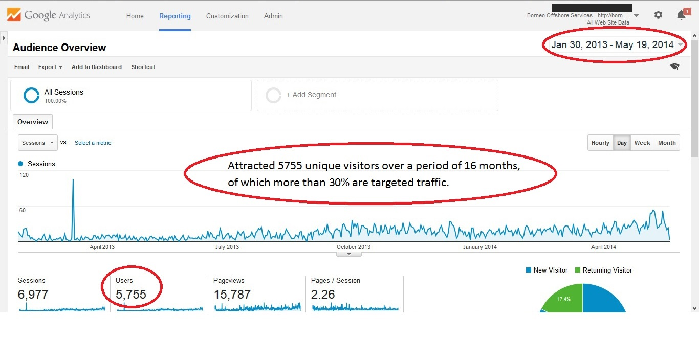 Attracted 5755 unique visitors over a period of 16 months of which more than 30% are targetted traffic from search engine.